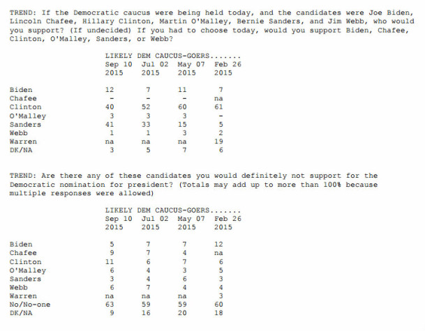 new Iowa Poll