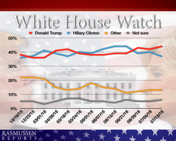 Graphic courtesy of Rasmussen Reports